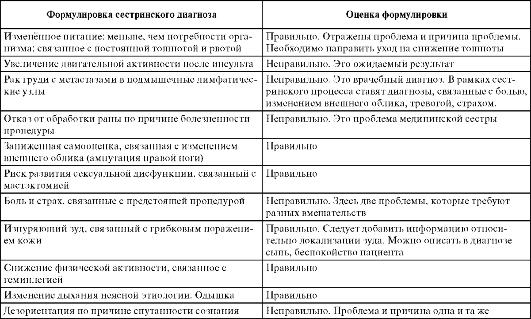 пациента и их оценка