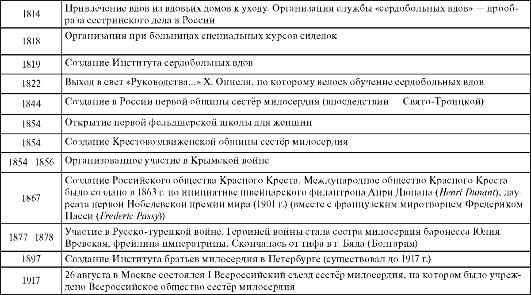 Таблица. Основные вехи