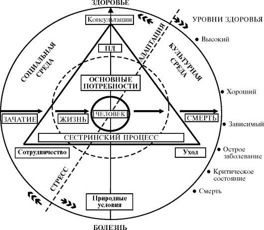 Модель «высокого уровня