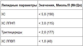 Оптимальные значения липидных параметров