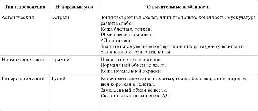 Основные типы телосложения