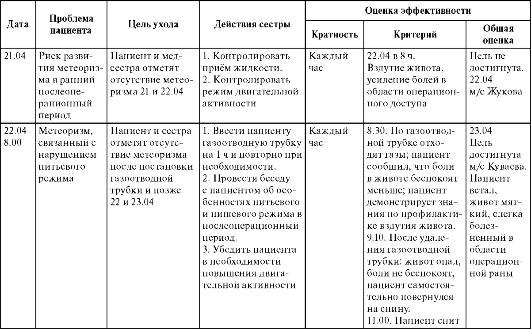 Таблица. Пример действий