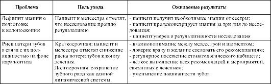 Примеры определения целей и ожидаемых результатов