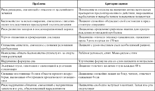 Таблица. Примеры проблем и