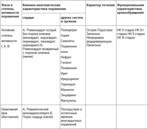 Классификация ревматизма (по