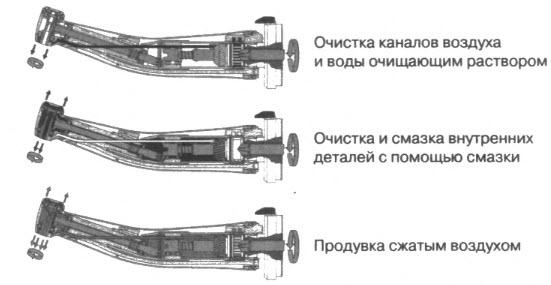 Этапы предстерилизационной подготовки угловых наконечников в аппарате для чистки и смазки наконечников