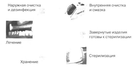 Этапы стерилизации стоматологических наконечников